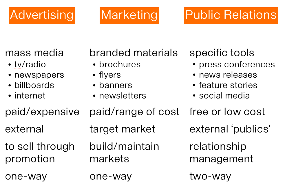 relationship between sales and advertising The relationship between marketing and accounting they should compare marketing and advertising expenses with gross sales to.